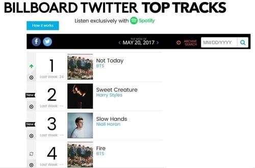 防弹少年团《Not Today》在美国公告牌Twitter Top Track排行榜中稳居第一位。(韩联社)