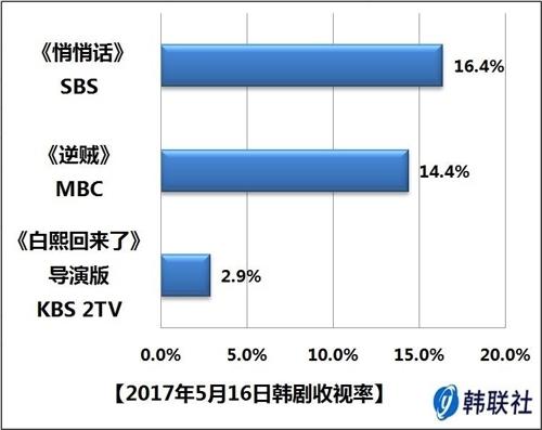 2017年5月16日韩剧收视率 - 1