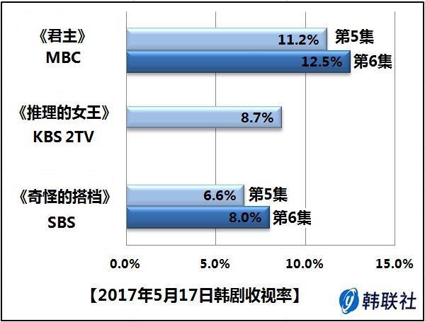 2017年5月17日韩剧收视率 - 1
