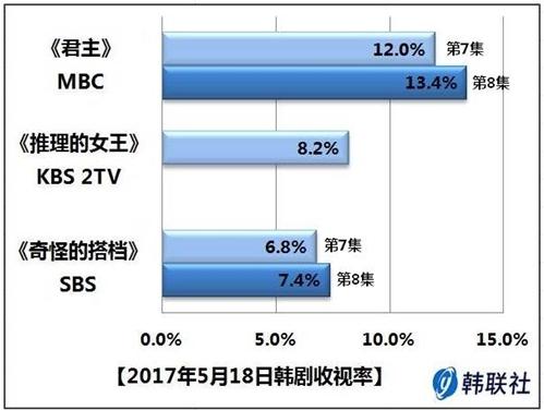 2017年5月18日韩剧收视率 - 1