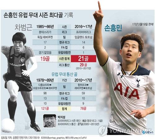 孙兴慜英超单季进球21粒创韩旅欧球员最高纪录 - 2