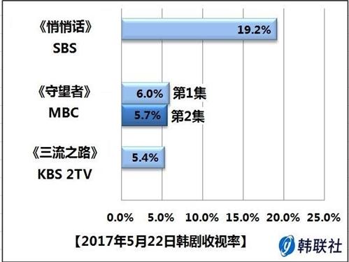 2017年5月22日韩剧收视率 - 1