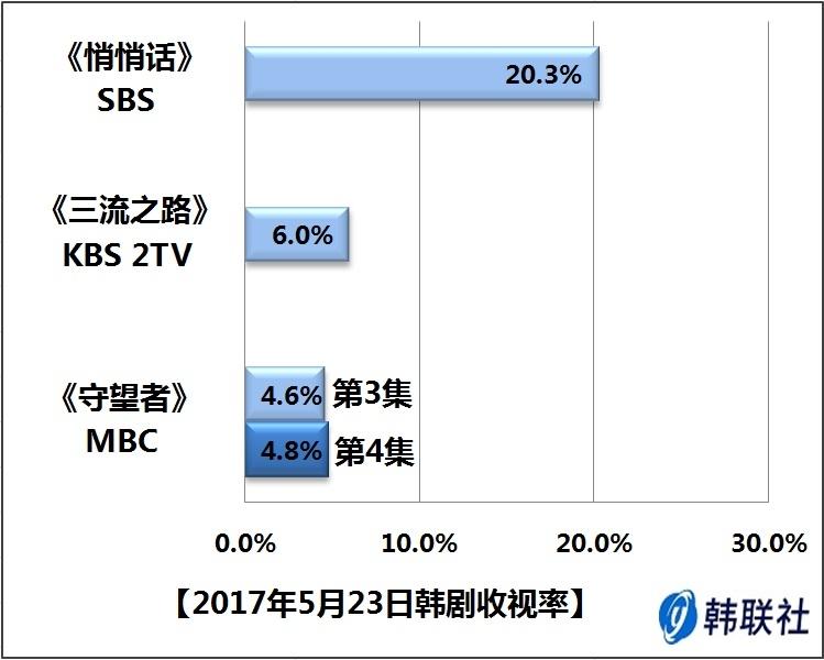 2017年5月23日韩剧收视率 - 1