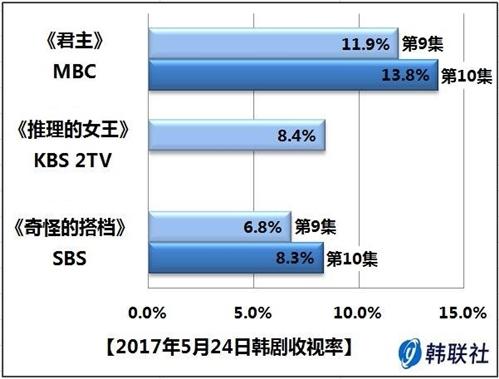 2017年5月24日韩剧收视率 - 1