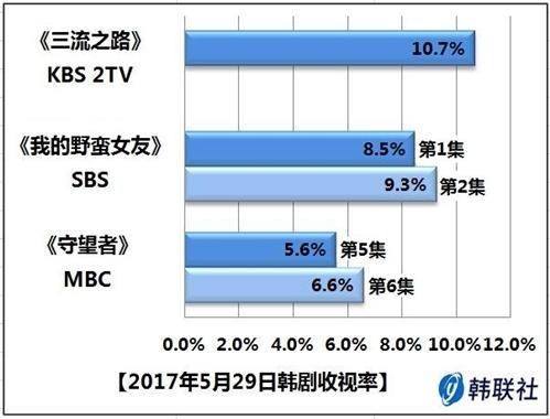 2017年5月29日韩剧收视率 - 1