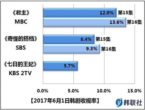 2017年6月1日韩剧收视率 - 1