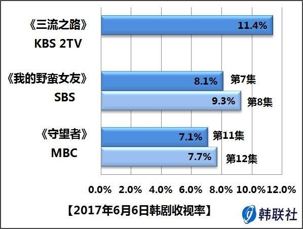 2017年6月6日韩剧收视率 - 1