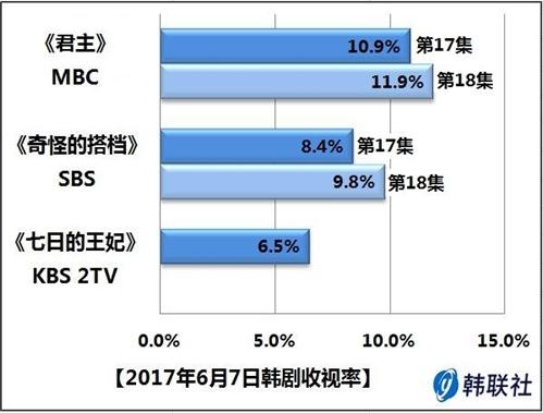 2017年6月7日韩剧收视率 - 1