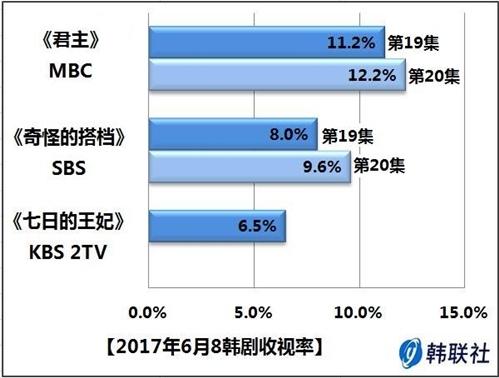 2017年6月8日韩剧收视率 - 1