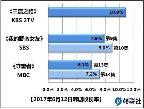 2017年6月12日韩剧收视率