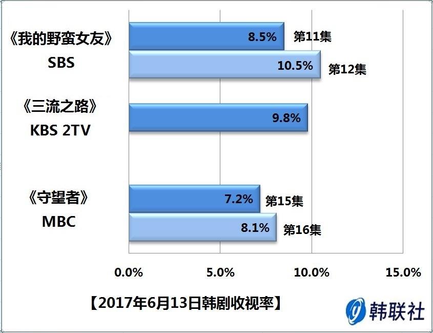 2017年6月13日韩剧收视率