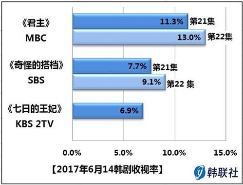 2017年6月14日韩剧收视率 - 1