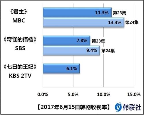 2017年6月15日韩剧收视率 - 1