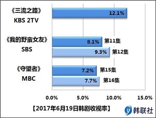 2017年6月19日韩剧收视率 - 1