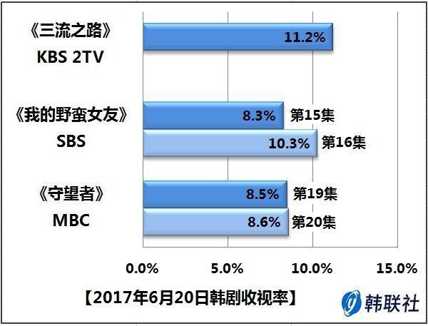 2017年6月20日韩剧收视率 - 1
