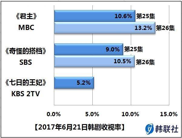 2017年6月21日韩剧收视率 - 1