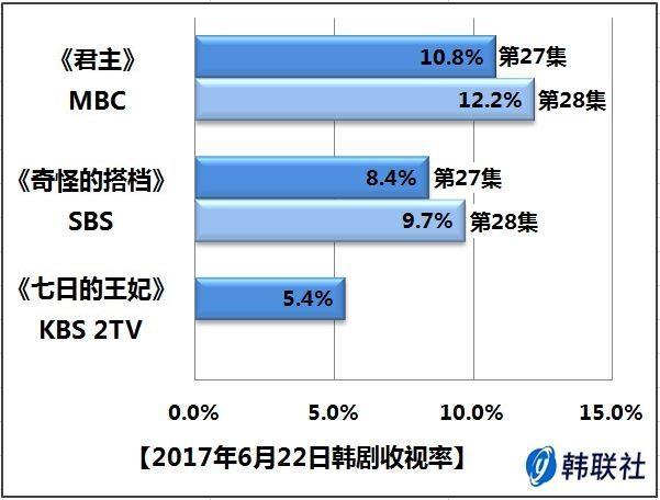 2017年6月22日韩剧收视率 - 1