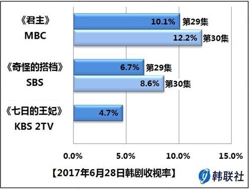 2017年6月28日韩剧收视率 - 1