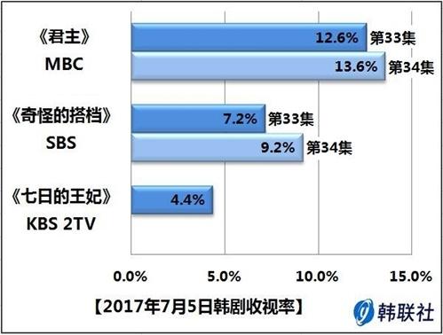 2017年7月5日韩剧收视率 - 1