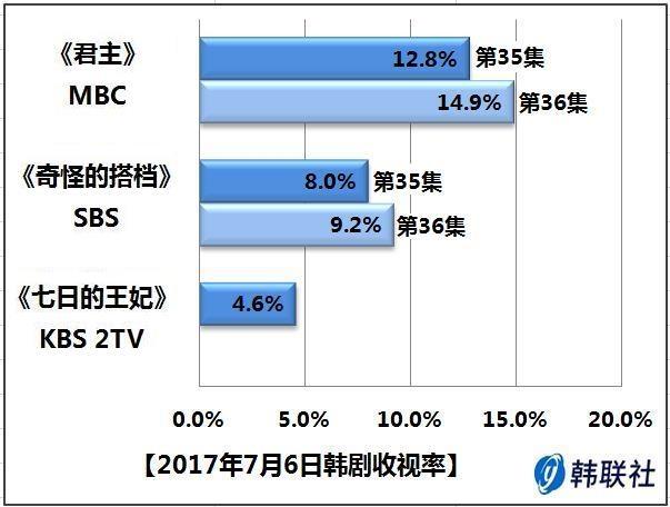 2017年7月6日韩剧收视率 - 1