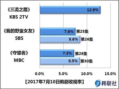 2017年7月10日韩剧收视率 - 1
