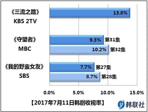 2017年7月11日韩剧收视率 - 1