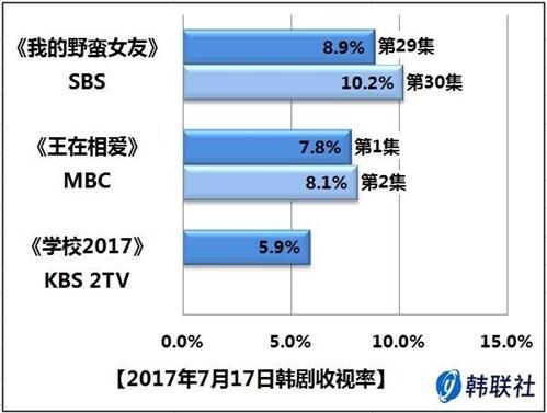 2017年7月17日韩剧收视率 - 1