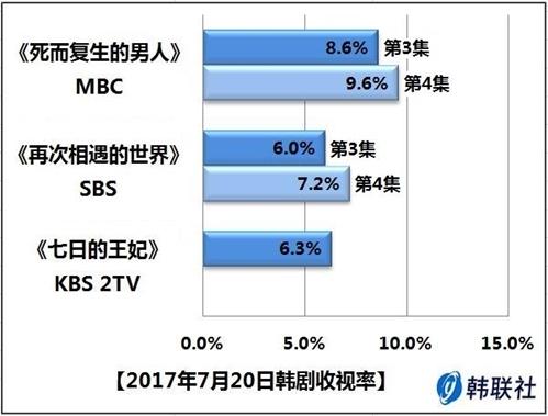 2017年7月20日韩剧收视率 - 1