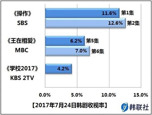 2017年7月24日韩剧收视率 - 1