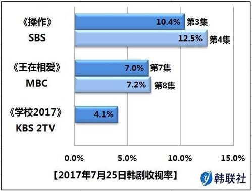 2017年7月25日韩剧收视率 - 1