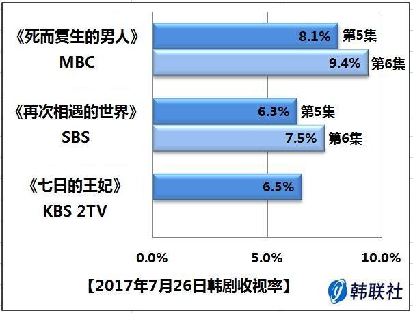 2017年7月26日韩剧收视率 - 1