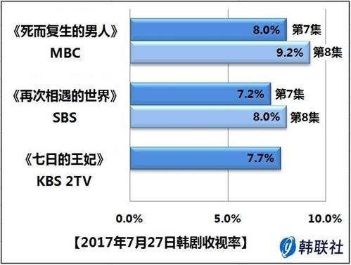 2017年7月27日韩剧收视率 - 1