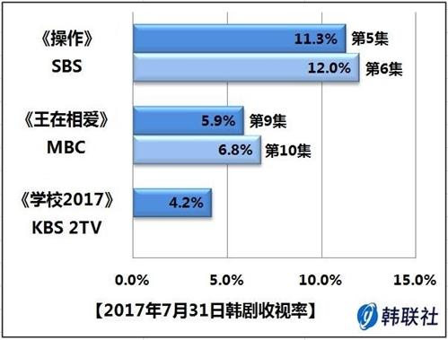 2017年7月31日韩剧收视率 - 1