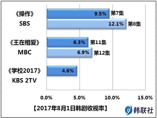 2017年8月1日韩剧收视率 - 1