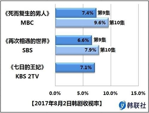 2017年8月2日韩剧收视率 - 1