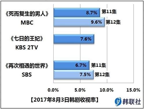 2017年8月3日韩剧收视率 - 1