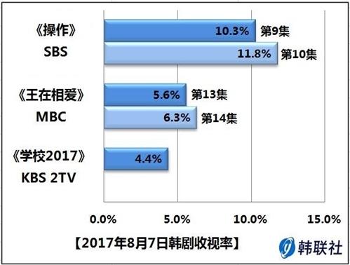 2017年8月7日韩剧收视率 - 1