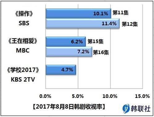 2017年8月8日韩剧收视率 - 1