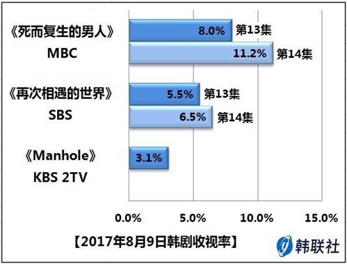 2017年8月9日韩剧收视率 - 1