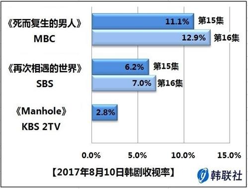 2017年8月10日韩剧收视率 - 1