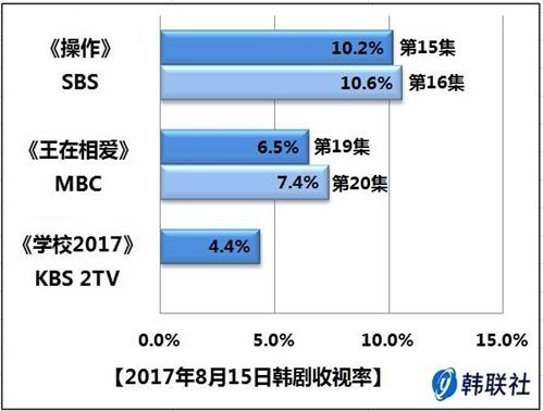 2017年8月15日韩剧收视率 - 1