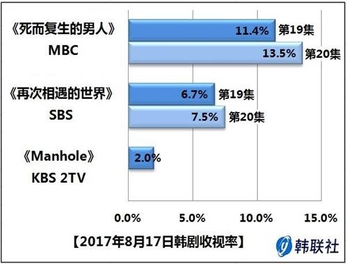 2017年8月17日韩剧收视率 - 1