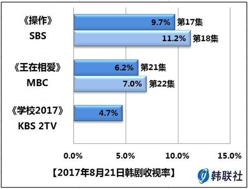2017年8月21日韩剧收视率 - 1