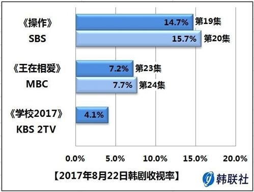 2017年8月22日韩剧收视率 - 1