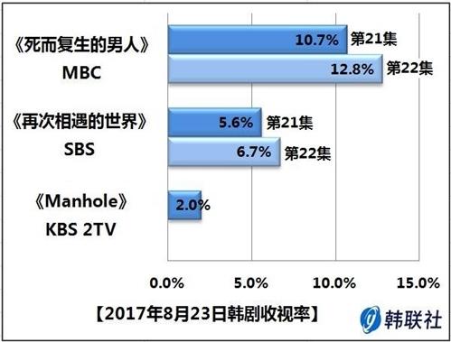 2017年8月23日韩剧收视率 - 1