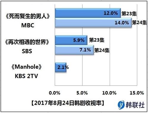 2017年8月24日韩剧收视率 - 1