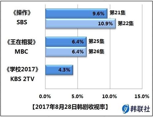 2017年8月28日韩剧收视率 - 1