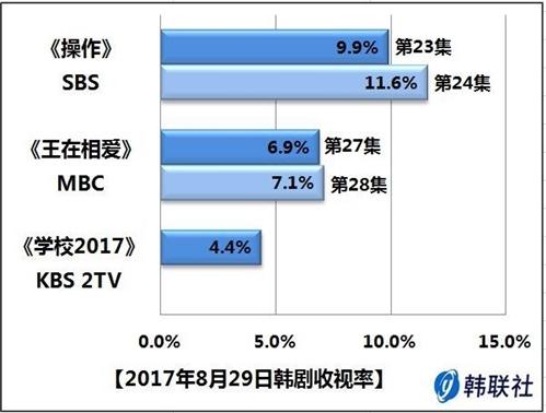 2017年8月29日韩剧收视率 - 1