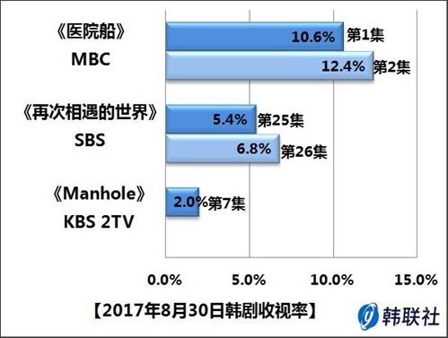 2017年8月30日韩剧收视率 - 1