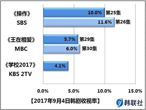 2017年9月4日韩剧收视率 - 1